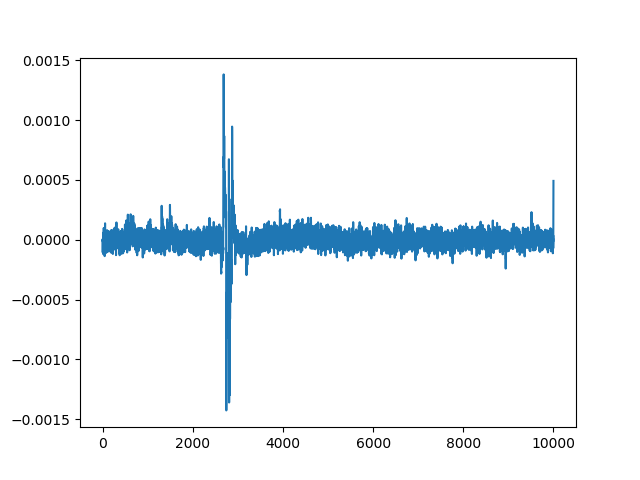 A DPA differential trace for a correct keyguess.